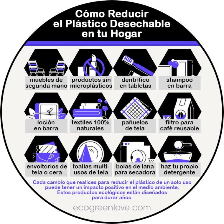 Consejos para Reducir Plástico en casa | ecogreenlove